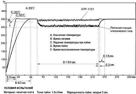 Паяльник АТР-1121-Н3
